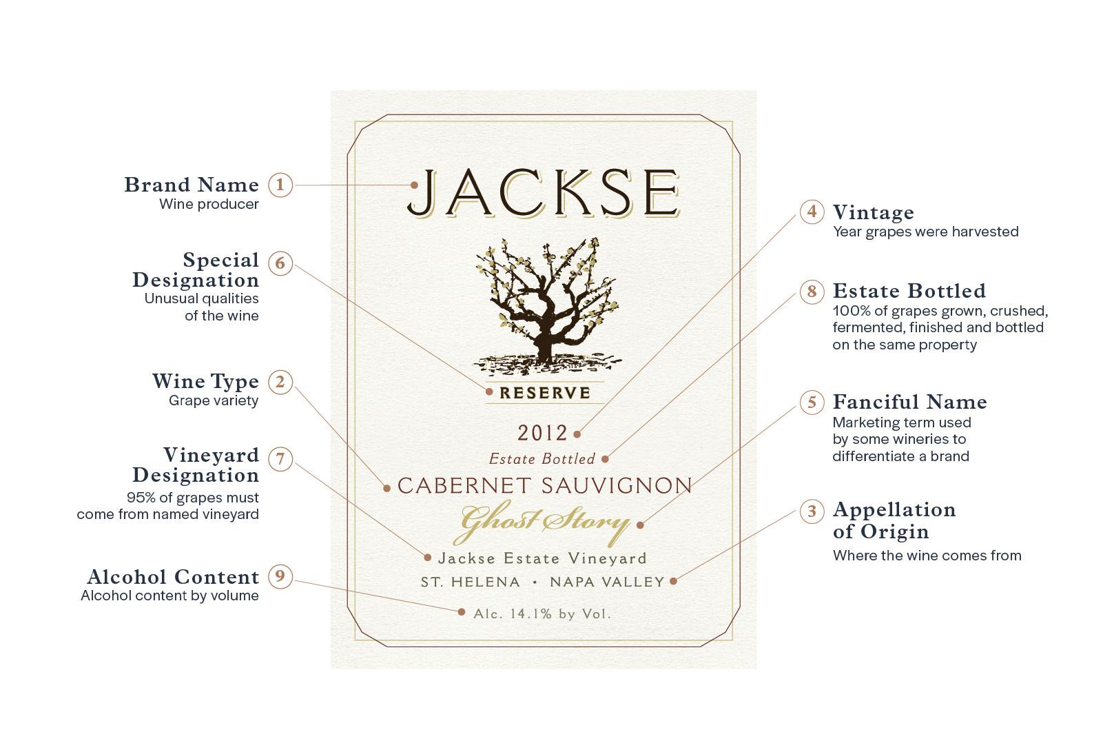 Front Wine Label Diagram